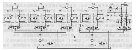 图1波浪补偿起重机结构示意图 1-测量索编码器;2-补偿绞车;3-补偿缸4-起货绞车;5-重物 波浪补偿起重机的液压系统及原理 波浪补偿起重机的液压系统原理图如图1所示。系统的液压执行器为主臂液压缸30、副臂液压缸31、补偿液压缸27、回转液压马达28、起升绞车液压马达29,分别由5个电液比例阀7~11控制它们的运动方向和速度,其中补偿缸采用闭环控制。系统的油源为低压大流量泵1和高压小流量泵2,各泵吸油口设有过滤精度为8μm的精过滤器3和4,液压泵1和2的供油压力分别由溢流阀5和6调定。泵1在波浪