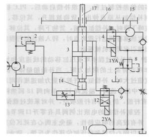 液压缸的运动方向由二位四通电磁换向阀12控制.图片
