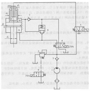 泵的卸荷由二位二通电磁换向阀9控制,单向阀3用于防止液压油倒灌.图片