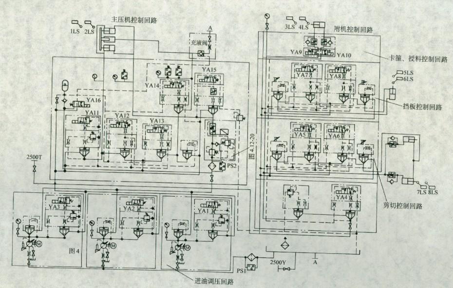系统采用电磁球座阀、单向插装阀、叠加节流阀和溢流阀构成主缸的卸压同路,以消除主缸降压、卸压时的冲击。以往某些设备主缸的卸压大都是通过充液阀的预卸阀完成,由于结构所限,这种预卸阀的开启速度和开口量不能按系统工作的实际情况随时进行调节,造成主缸卸压的冲击较大。本系统采用的卸压回路在开启过程中,阀口的面积变化比较缓慢,控制盖板上的阻尼小孔和霍加节流阀可精确控制主阀开启速度,溢流阀能使油路有一定的背压用于主机工艺要求,因此可以得到满意的卸压缓冲效果。  图2 2500吨油压机液压系统原理图  图3 泵压力-流量特