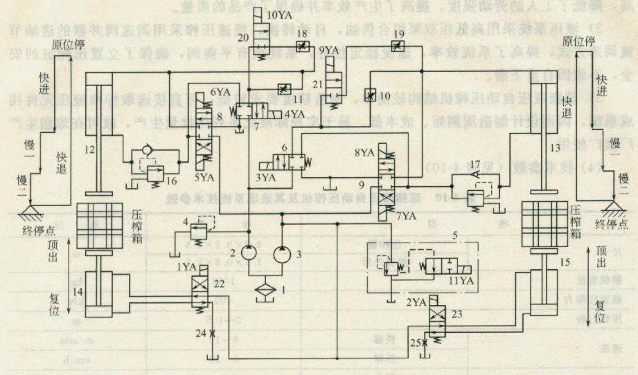 琼脂液压自动压榨机的液压系统原理图如图4-34所示.