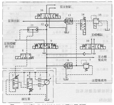 图4-44注塑机的电液比例控制系统原理