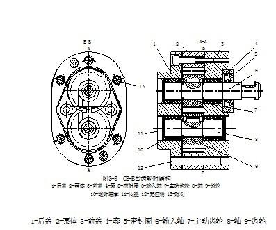 液压泵结构和液压泵工作原理描述