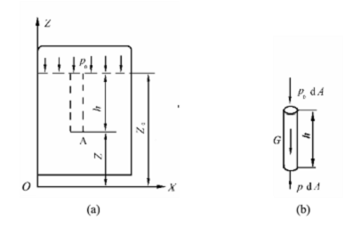 静止液体内压力分布规律(泰勒姆斯)