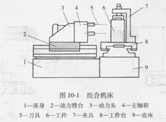 液压动力滑台用液压缸驱动,它在电气和机械装置的配合下实现各种自动图片