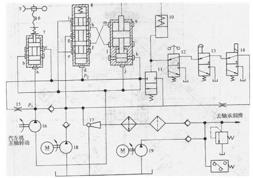 图1所示为国产大多数中小功率机组的典型液压控制系统简图。从锅炉来的蒸汽通过主汽阀4、调节汽阀3进入汽轮机2做功,驱动发电机l旋转发出电能。发电机的发电量取决于进入汽轮机的蒸汽量,而进汽量的多少则决定于调节汽阀的丌度。控制系统的任务便是将机组的转速信号加以放大去控制调节汽阀的开度。其工作原理如下:转速信号取自由汽轮机主轴驱动的径向钻孔式离心油泵16的出口压力p1。当机组负荷变化时,其转速相应发生变化,p1随之变化,因而改变了压力-位移比例阀7阀芯的位置。工作压力油通过进油节流阀15进入液控伺服阀8的下部d口
